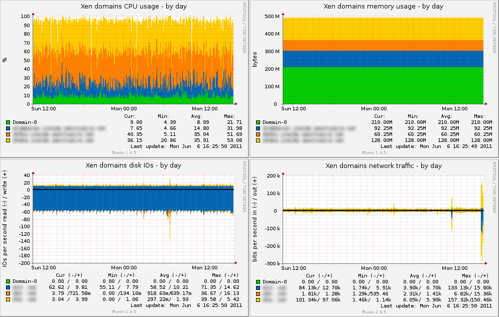 Munin multigraph plugin to monitor Xen domains
